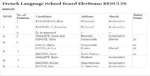 French Langauge School Board Election preliminary results